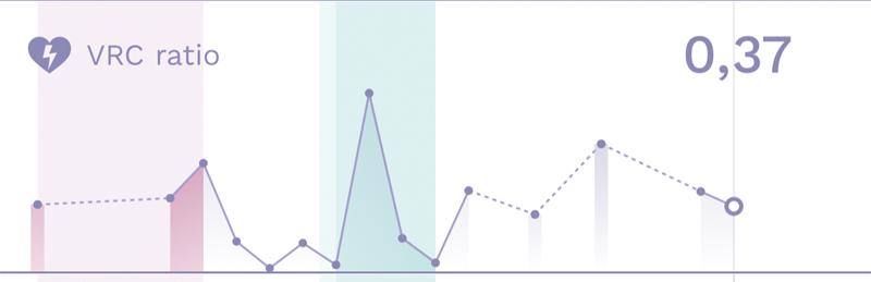 Vcr ratio AVA