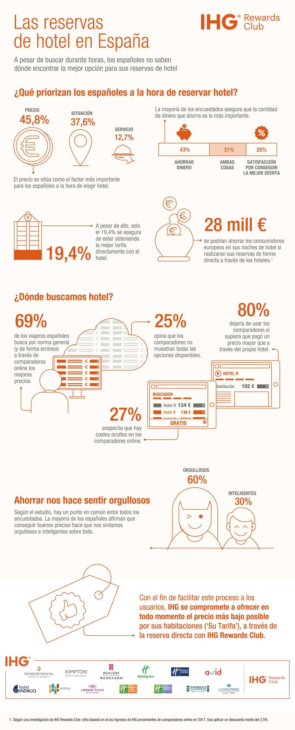 infografia-IHG